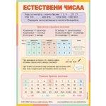 Табло по математика за 4. клас – Естествени числа